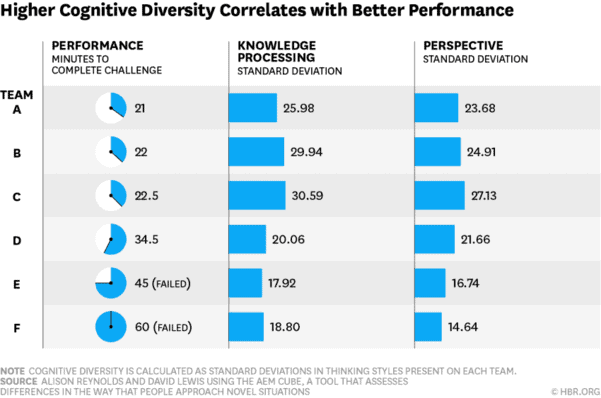 psychological safety means also having cognitive diversity on your teams