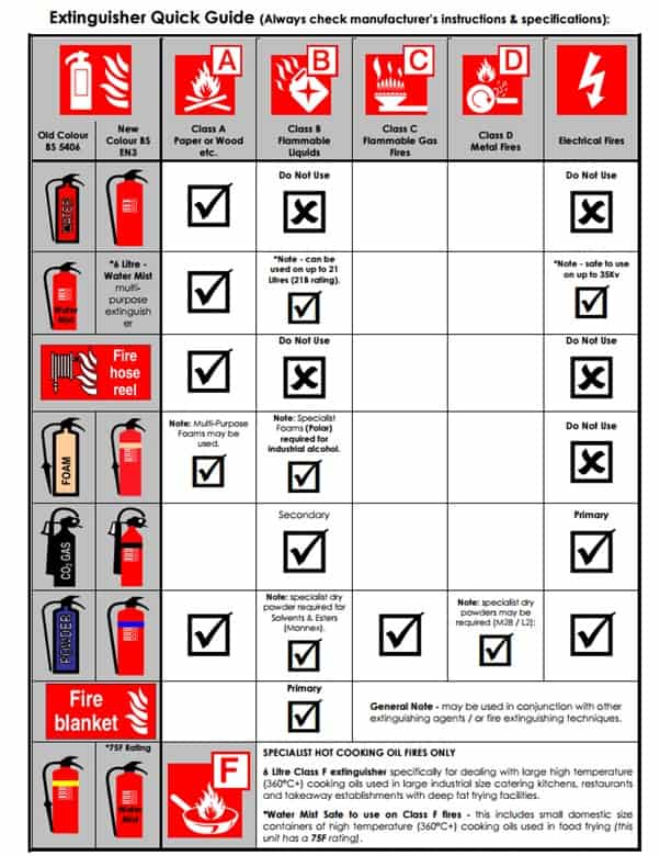 Fire Extinguisher's Class