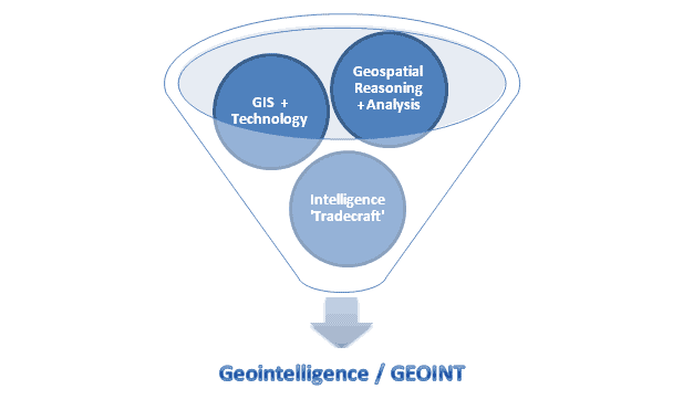 Components of Geointelligence