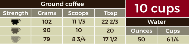 Table containing measurements for 10 cups of coffee