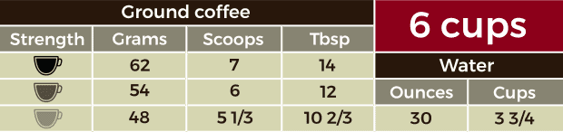 Table containing measurements for 6 cups of coffee