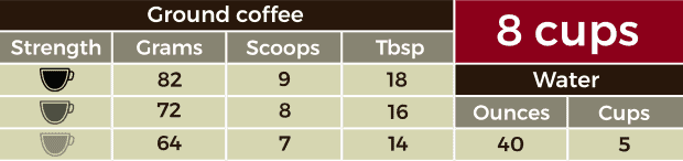 Table containing measurements for 8 cups of coffee