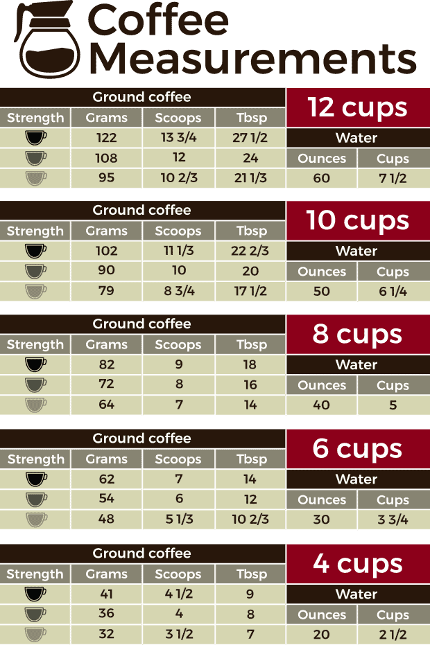 Coffee measurements chart