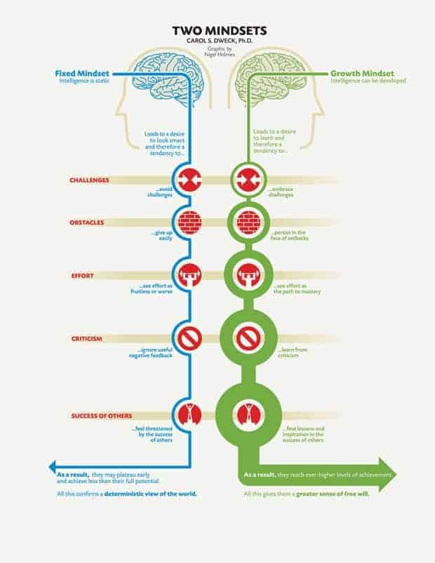 how to change your mindset learn about the growth vs fixed mindset