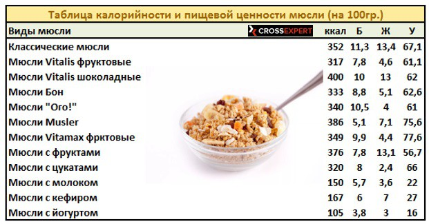 таблица калорийности и пищевой ценности мюсли