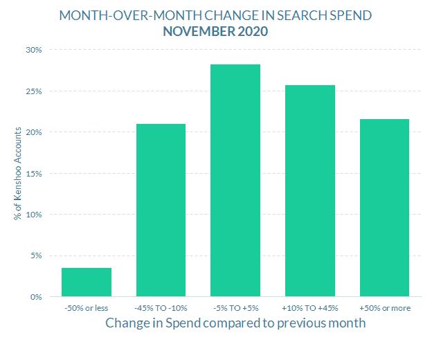november 2020 snapshot search spend