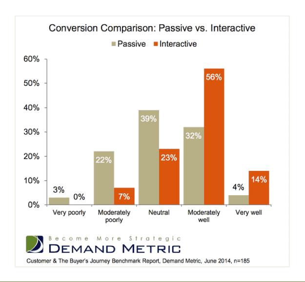 conversion comparison - passive vs. interactive