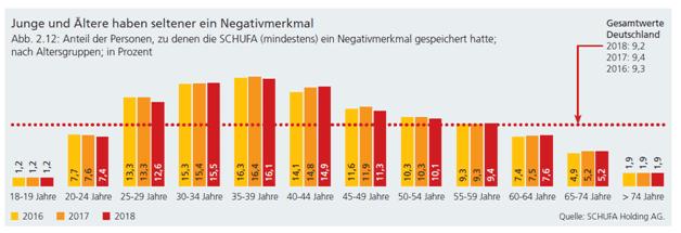 Ein Kredit ohne Schufa ist häufig nicht notwendig: Nur 9,2 % der SCHUFA Datensätze enthielten 2018 negative Einträge.