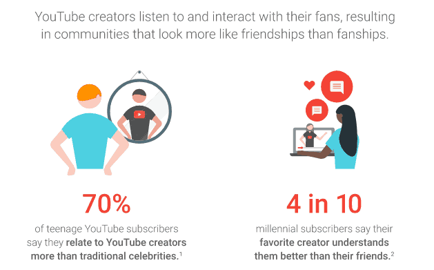 Youtube - influencer marketing statistics