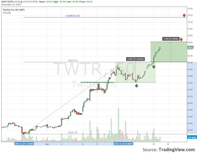 Twitter-stock-hourly-chart