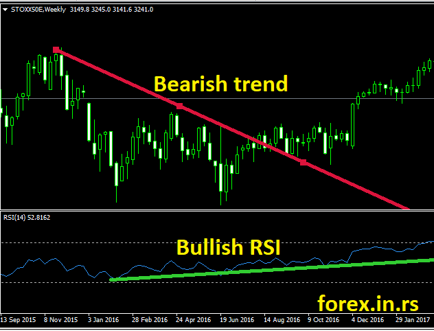 relative strength index bullish divergence