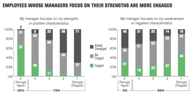 Management Concept - lean on your people's strengths