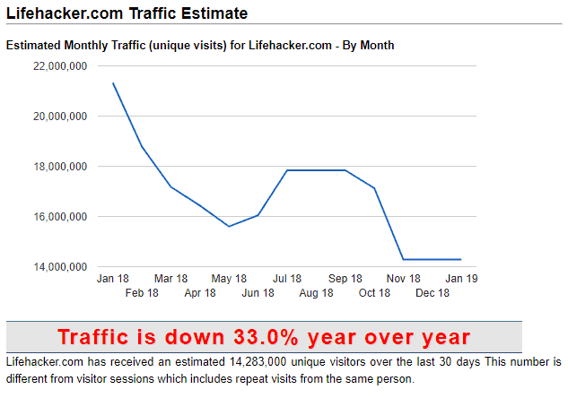 Estimated traffic data for competitors website