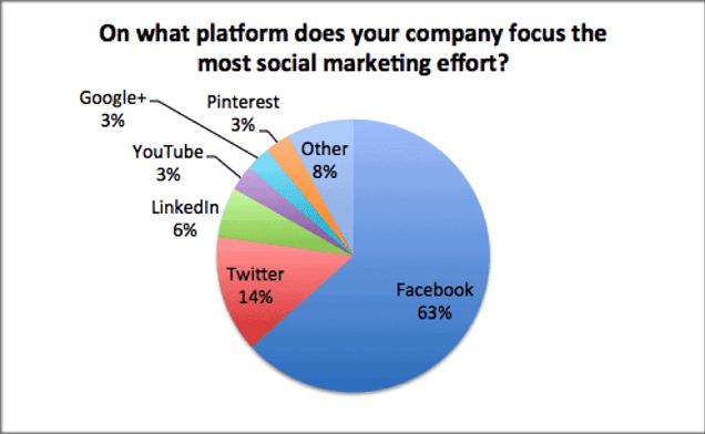 social-channels-webinar-survey