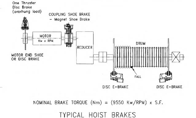 Hoist Brake Setup