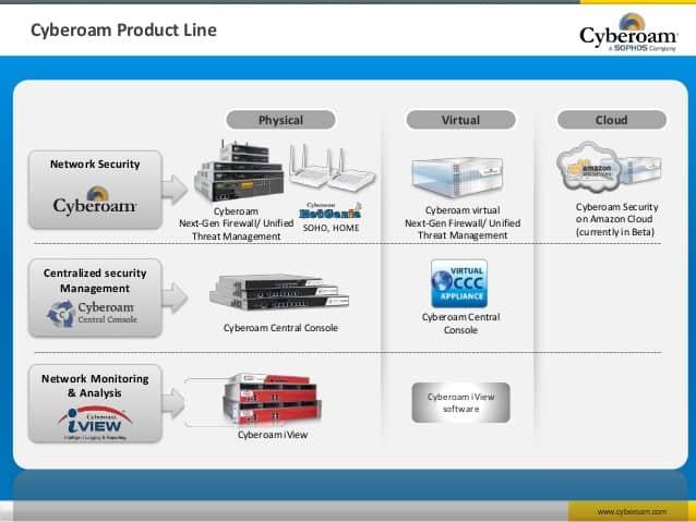Cyberoam Firewall Price