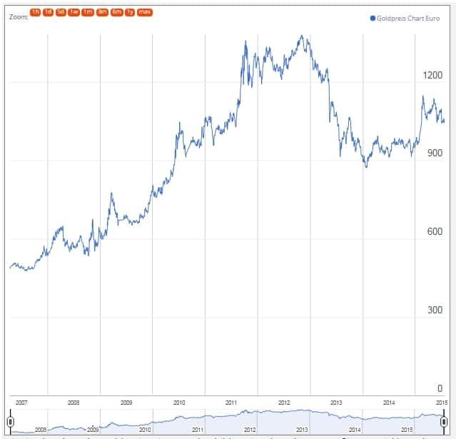 Die Entwicklung des Goldpreises zwischen 2007 und 2013