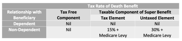taxation of superannuation death benefits