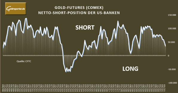 Gold, US-Banken, Futures