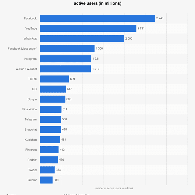 Graph showing most popular social networks worldwide Jan 2021 with Facebook the leader with 2740 million users