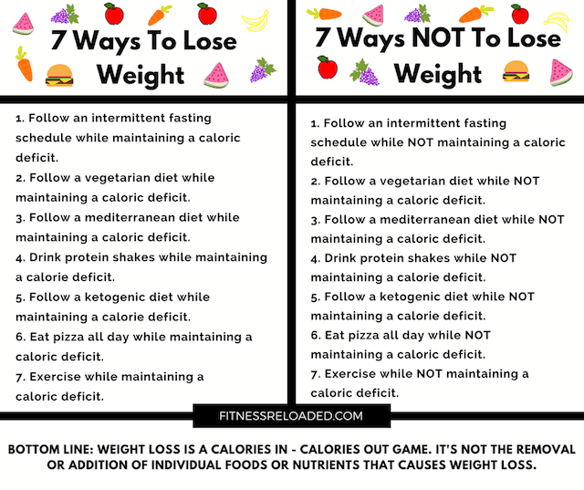 lose weight calorie deficit