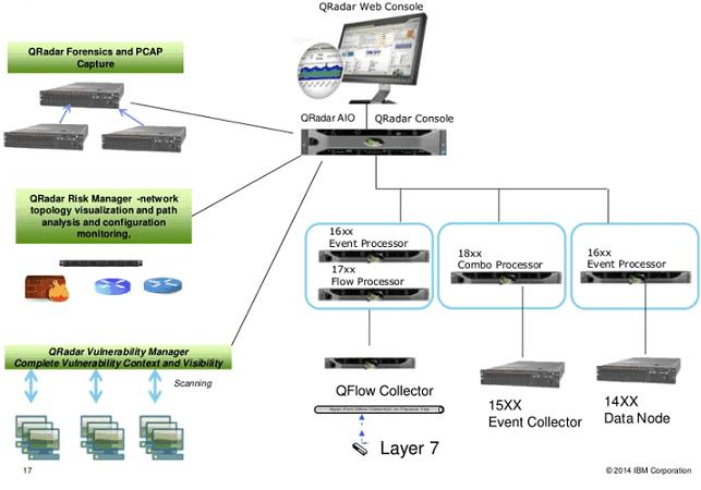 Curso de analista de ciberseguridad con IBM QRadar SIEM, SiXe Ingeniería