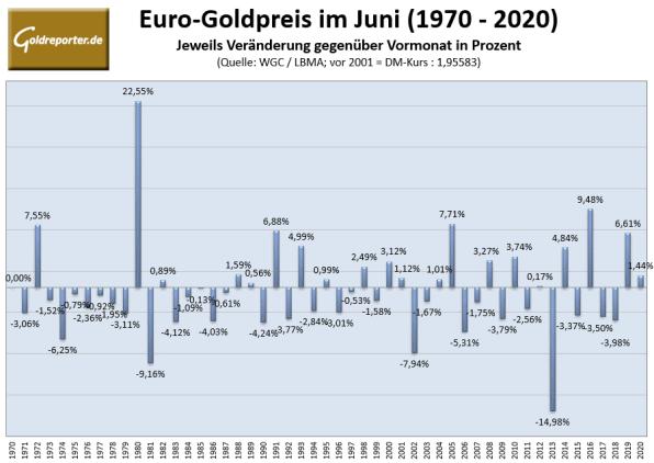 Gold, Goldpreis, Juni, Prognose, Statistik