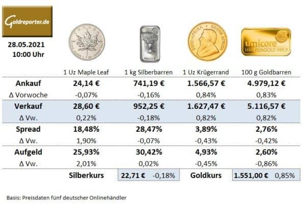 Gold, Goldmünzen, Silbermünzen, Preise, Edelmetall-Handel