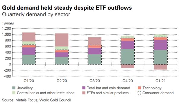 Goldmarkt, Q1 2021, Zahlen