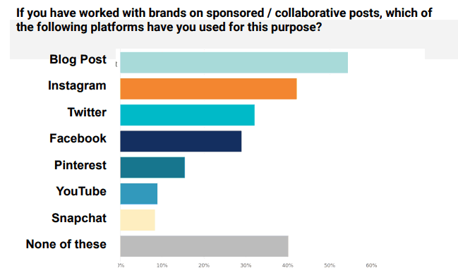Platforms for working with brands on sponsored posts - Influencer Marketing Statistics