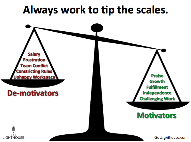 What can Motivate and De-motivate your team