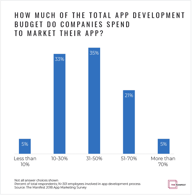 How Much of App Budget is Spent on Marketing