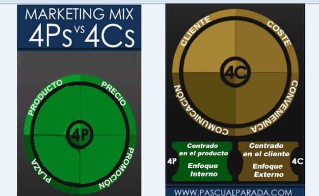 [cml_media_alt id='9595']marketing mix 4[/cml_media_alt]