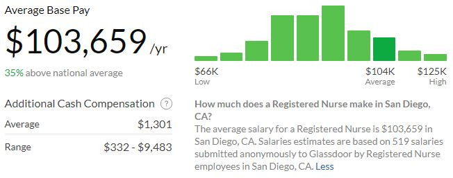 What Is the Salary for a San Diego RN? || RegisteredNursing org