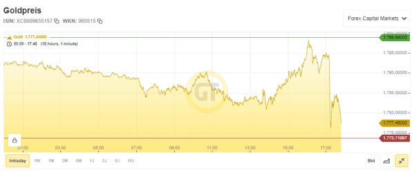 Goldpreis, Crash