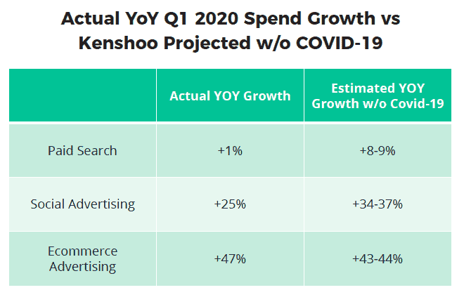 projected Q1 2020 growth without COVID-19