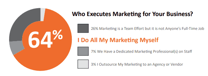 local marketing stats team
