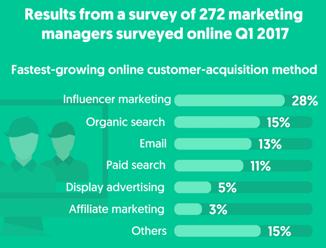 Survey of 272 marketing managers 2017 - Influencer Marketing Statistics