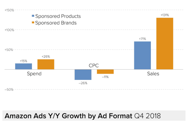 Amazon Ads YoY Growth
