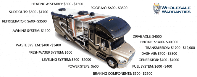 repair costs without rv extended warranty