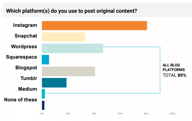 Which platform do you use to post original content - Influencer Marketing Statistics