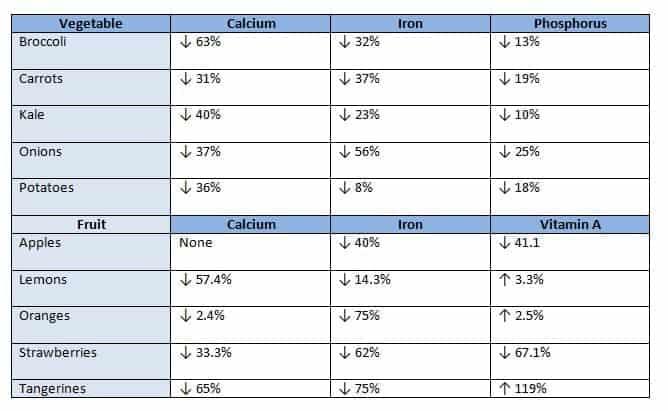 Nutrient chart