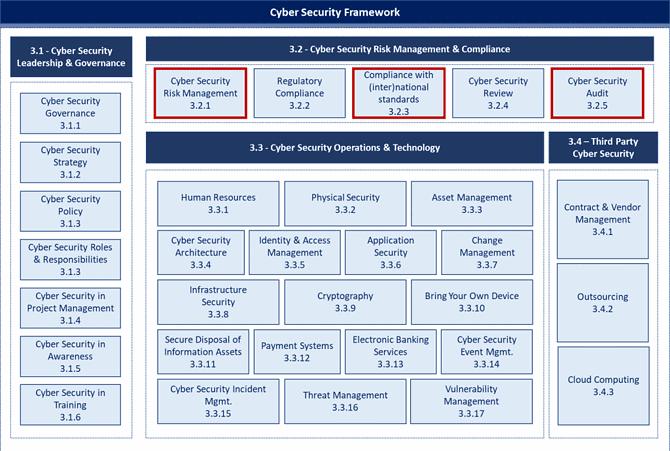 SAMA framework compliance risk management