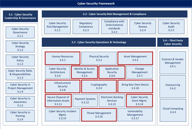 SAMA framework compliance technology operations