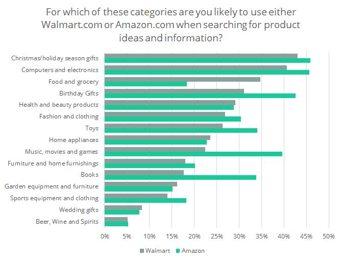 online shopper survey