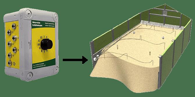 Die Multi-Switch-Box wird mit Minitemp verwendet, um mehrere Messwerte für Erntesensoren zu erstellen