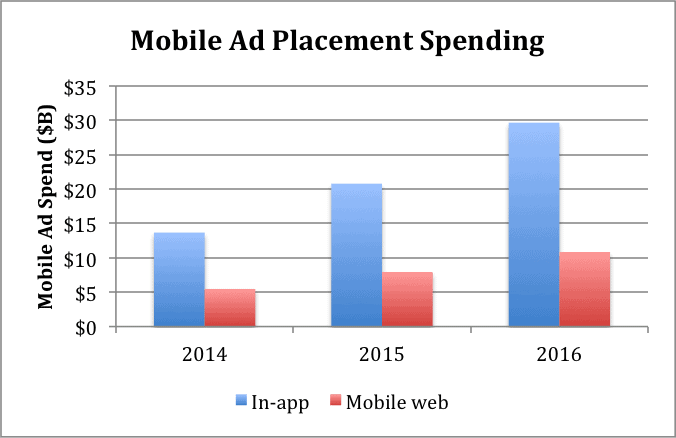 mobile-spending