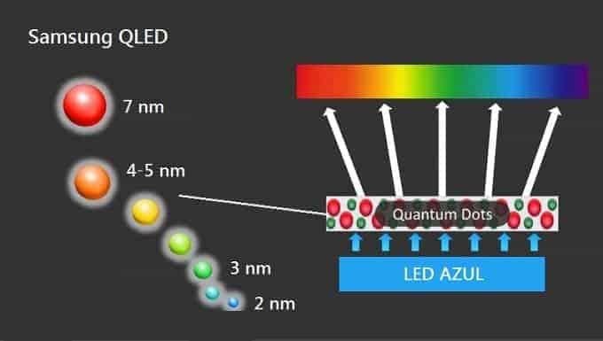 Tecnología QLED de Samsung