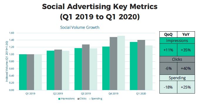 social advertising key metrics