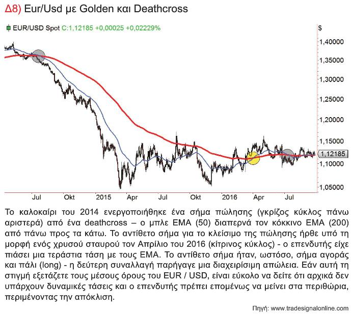 Eur/Usd με Golden και Deathcross